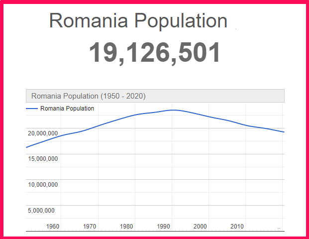 Population of Romania compared to the USA