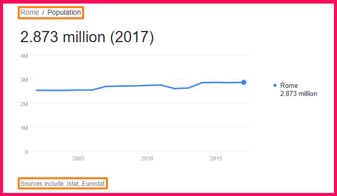 Population of Rome compared to Portugal