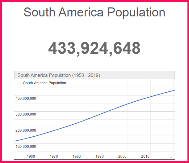 Population of South America compared to the USA