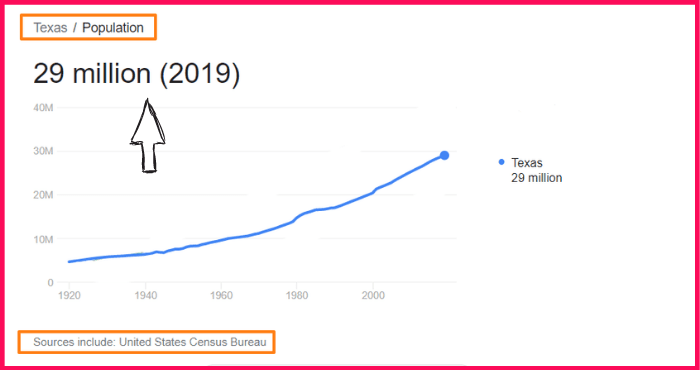 Population of Texas compared to California