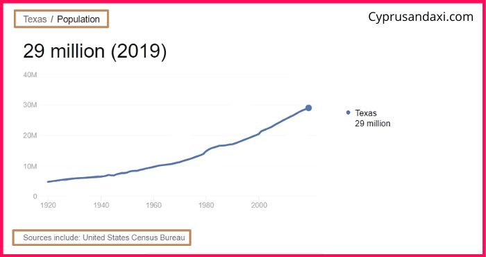 Population of Texas compared to Colombia