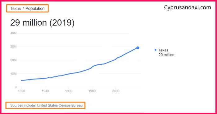 Population of Texas compared to Georgia