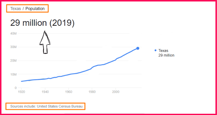 Population of Texas compared to Indonesia
