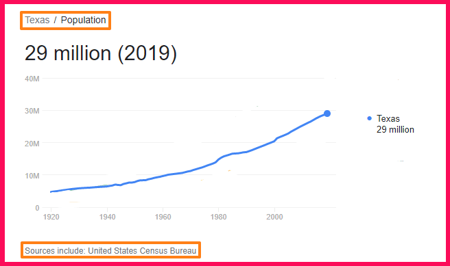 Population of Texas compared to Portugal