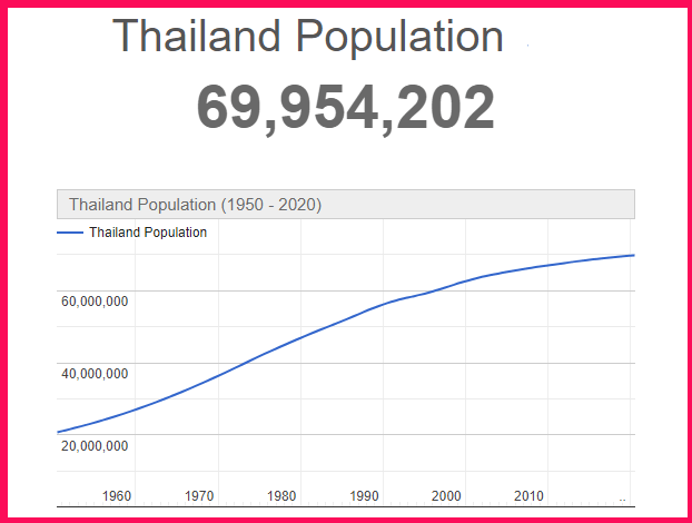 Population of Thailand compared to the USA