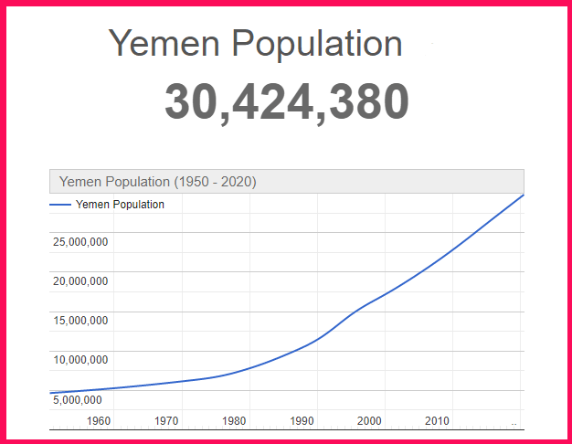 Population of Yemen compared to the USA