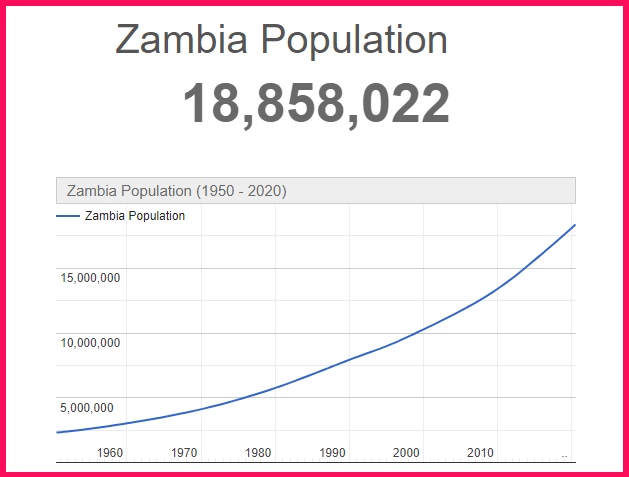 Population of Zambia compared to the USA