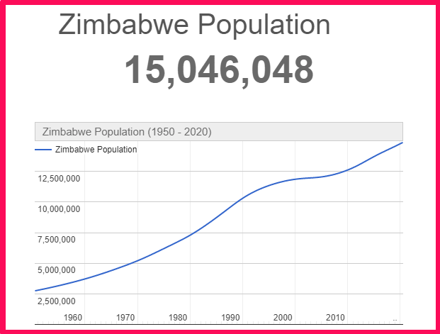 Population of Zimbabwe compared to Portugal