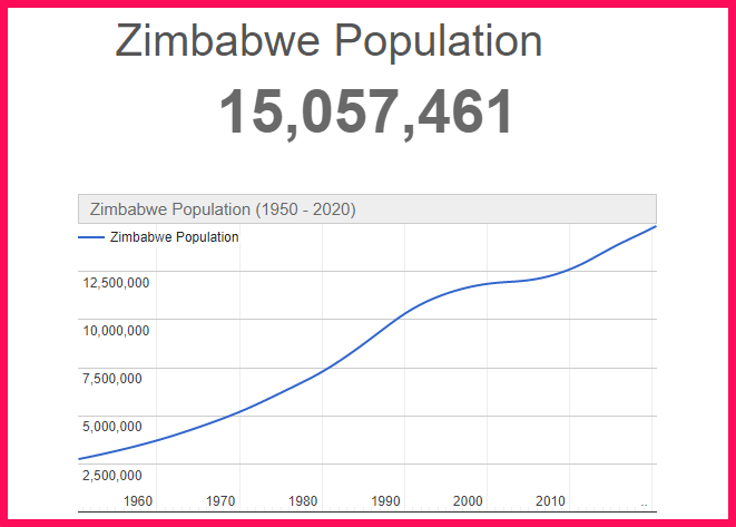 Population of Zimbabwe compared to the USA