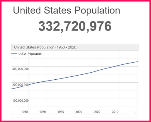 Population of the USA compared to Bahamas