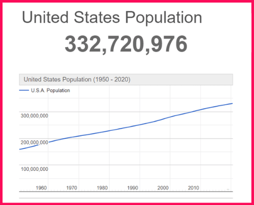 Population of the USA compared to Guyana