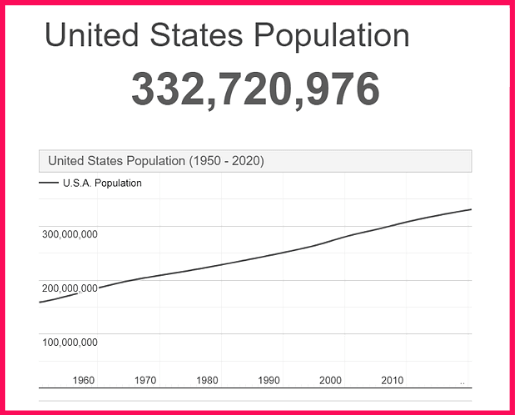 Population of the USA compared to Ireland