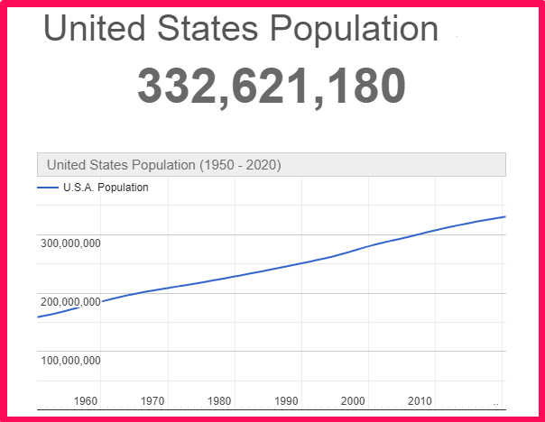 Population of the USA compared to Portugal