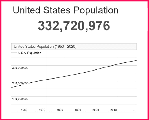 Population of the USA compared to Uruguay