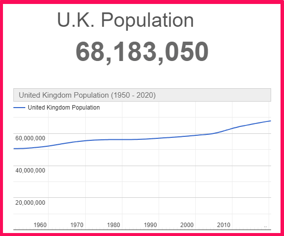 Population of the United Kingdom compared to Portugal
