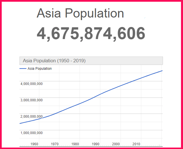 Pupulation of Asia compared to the USA