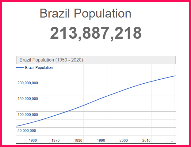 Population of Brazil compared to USA