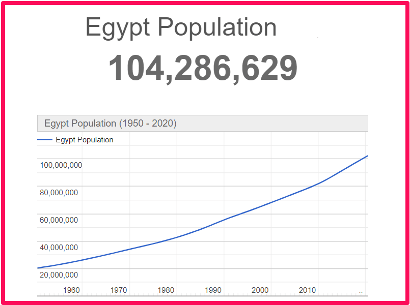 Population of Egypt compared to Corfu