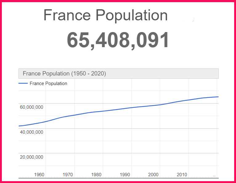 Population of France compared to Sardinia