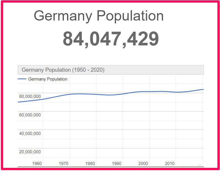 Population of Germany compared to Corfu