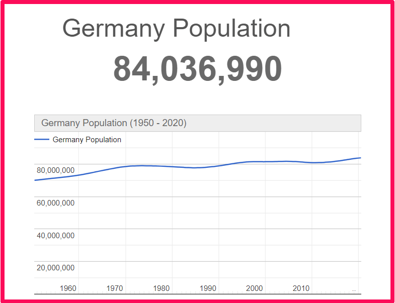 Population of Germany compared to Crete
