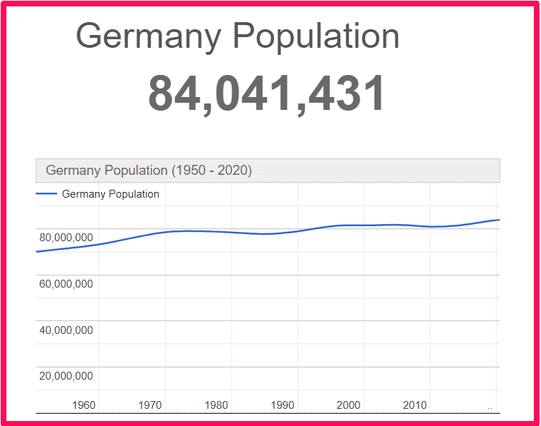 Population of Germany compared to Sicily
