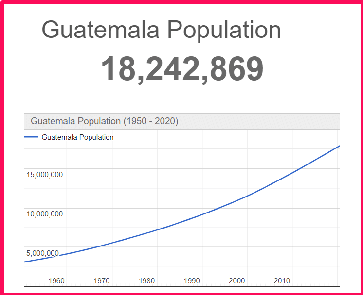 Population of Guatemala compared to Sicily