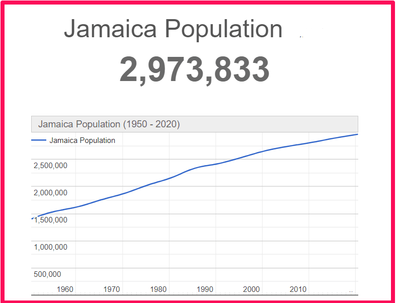 Population of Jamaica compared to Rhodes