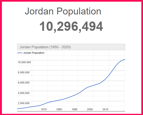 Population of Jordan compared to Texas
