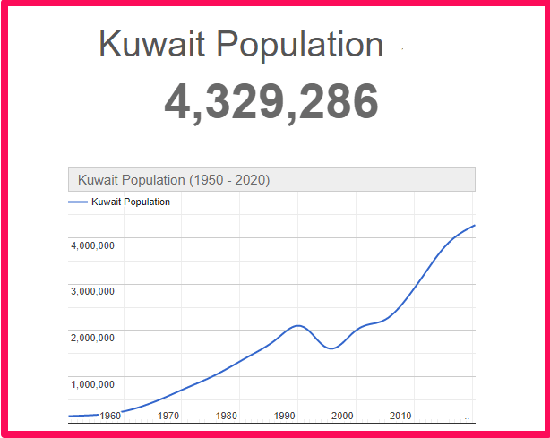 Population of Kuwait compared to Texas
