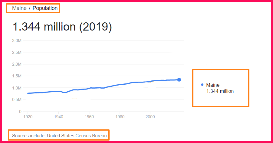 Population of Maine compared to Texas