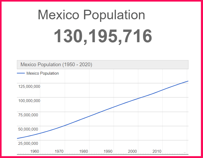 Population of Mexico compared to Texas