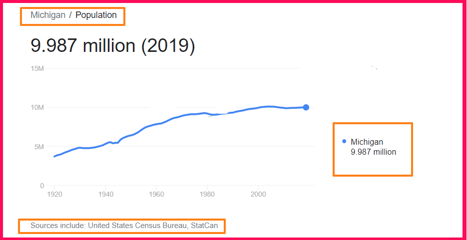 Population of Michigan compared to Texas