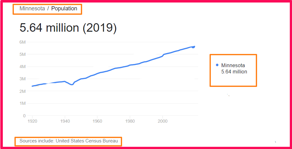 Population of Minnesota compared to Texas