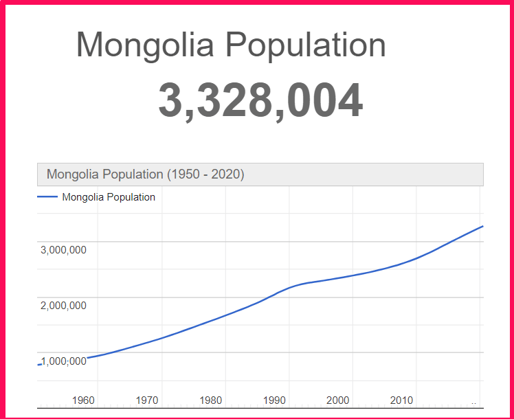 Population of Mongolia compared to Texas
