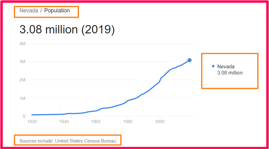 Population of Nevada compared to Rhodes
