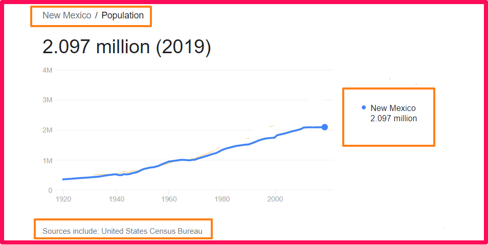 Population of New Mexico compared to Texas