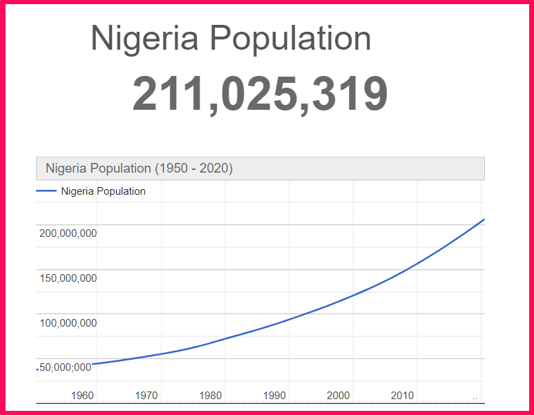 Population of Nigeria compared to Texas