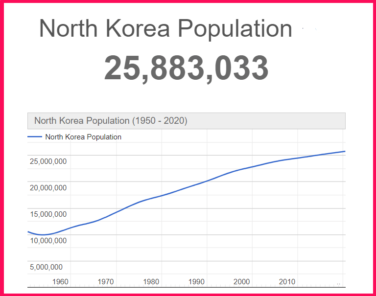 Population of North Korea compared to Texas