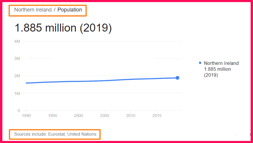 Population of Northern Ireland compared to Sicily