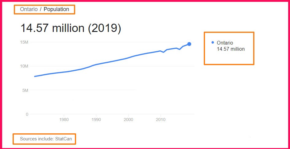 Population of Ontario compared to Texas