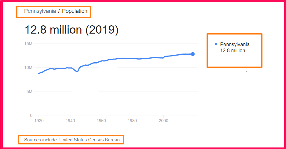Population of Pennsylvania compared to Texas