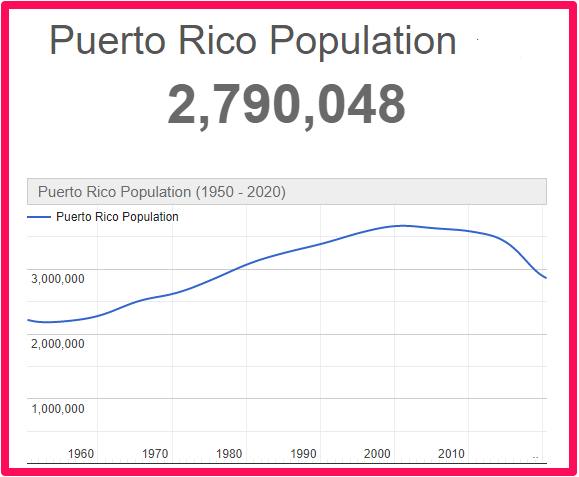 Population of Puerto Rico compared to Tenerife