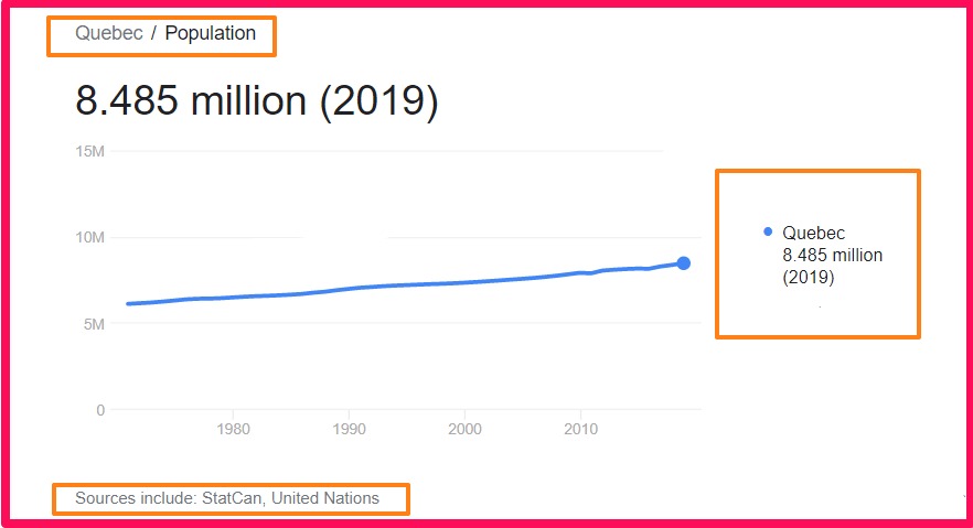Population of Quebec compared to Sicily