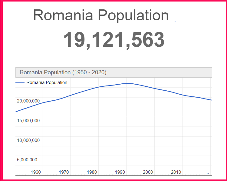 Population of Romania compared to Texas