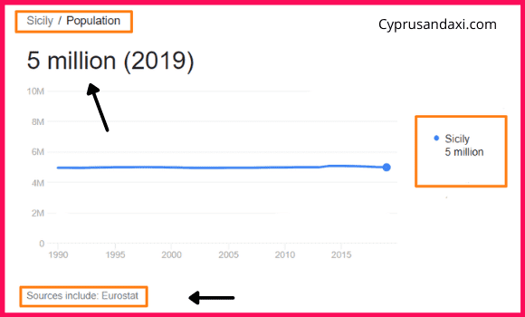 Population of Sicily compared to Japan