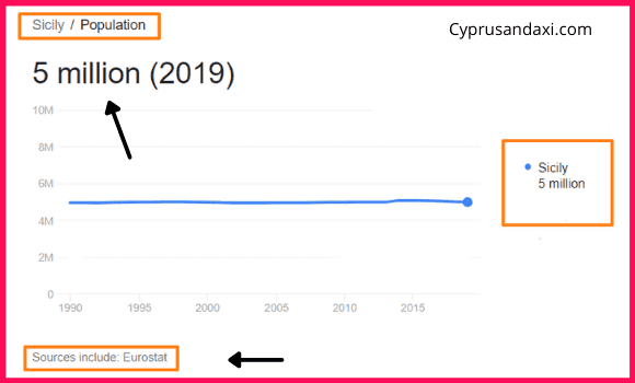 Population of Sicily compared to New York