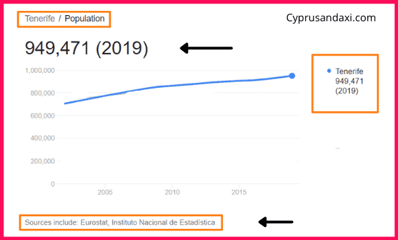 Population of Tenerife compared to Quintana Roo