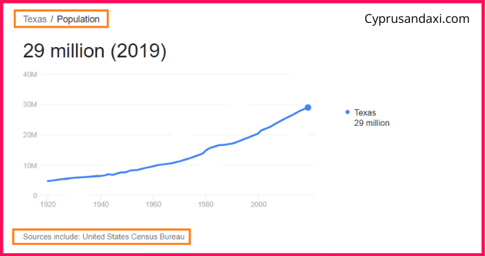Population of Texas compared to Japan