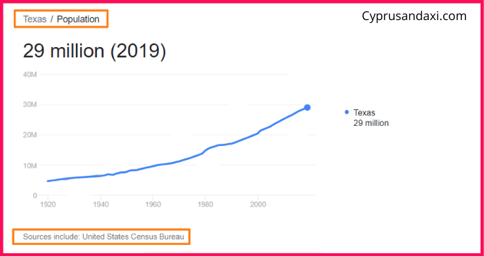 Population of Texas compared to Kuwait